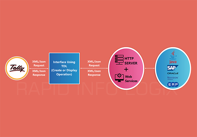 Tally Integration | Tally Integration API | Tally
